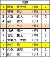 2015年セ・リーグ投手成績_完投数