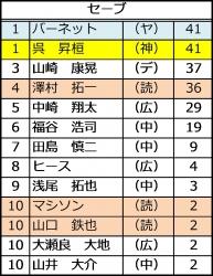 2015年セ・リーグ投手成績_セーブ数