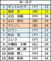 2015年セ・リーグ投手成績_ホールド数