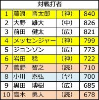 2015年セ・リーグ投手成績_対戦打者