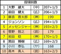 2015年セ・リーグ投手成績_投球回数