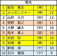 2015年セ・リーグ投手成績_敗北数