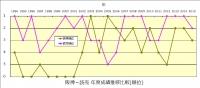 1994年~2015年阪神_読売順位推移比較
