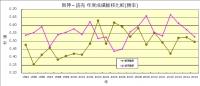 1994年~2015年阪神_読売勝率推移比較