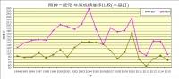 1994年~2015年阪神_読売本塁打推移比較