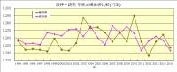 1994年~2015年阪神_読売打率推移比較