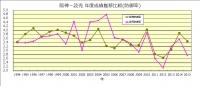 1994年~2015年阪神_読売防御率推移比較