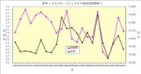 阪神1994年~2015年成績推移2