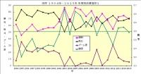 阪神1994年~2015年成績推移1