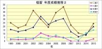 福留年度成績推移2