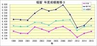 福留年度成績推移3