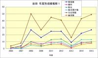 岩田年度成績推移1