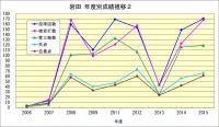 岩田年度成績推移2