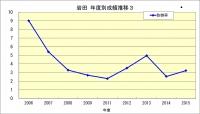 岩田年度成績推移3