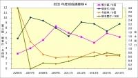 岩田年度成績推移4
