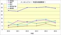 メッセンジャー年度成績推移1