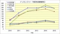 メッセンジャー年度成績推移2