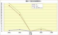 榎田年度成績推移4