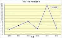 秋山年度成績推移3