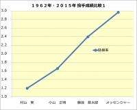 1062年・2015年投手成績比較1