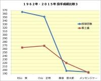 1062年・2015年投手成績比較3