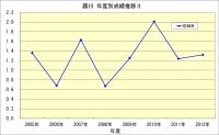 藤川年度成績推移3