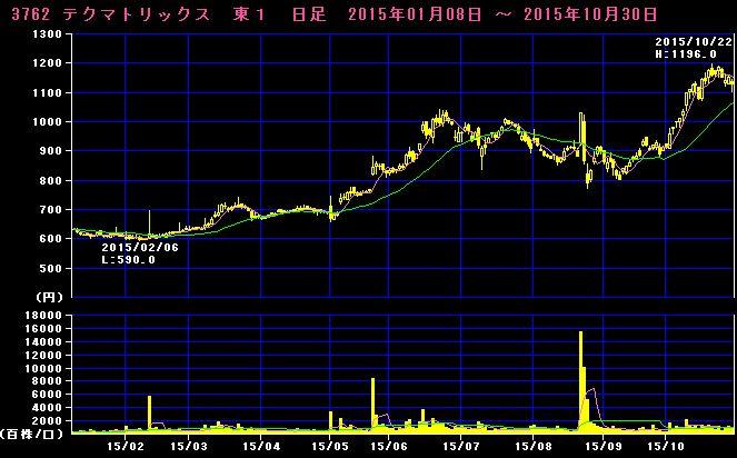 2015-11-01_チャート