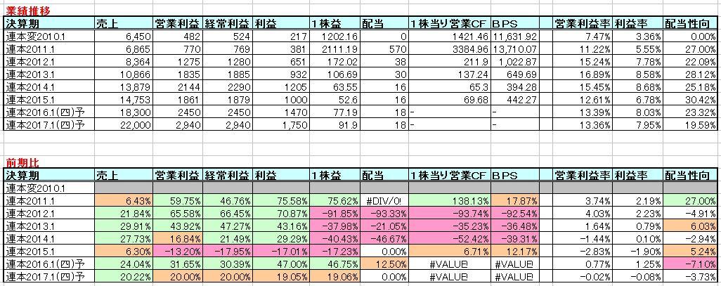 2015-11-04_業績推移