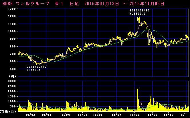 2015-11-05_チャート