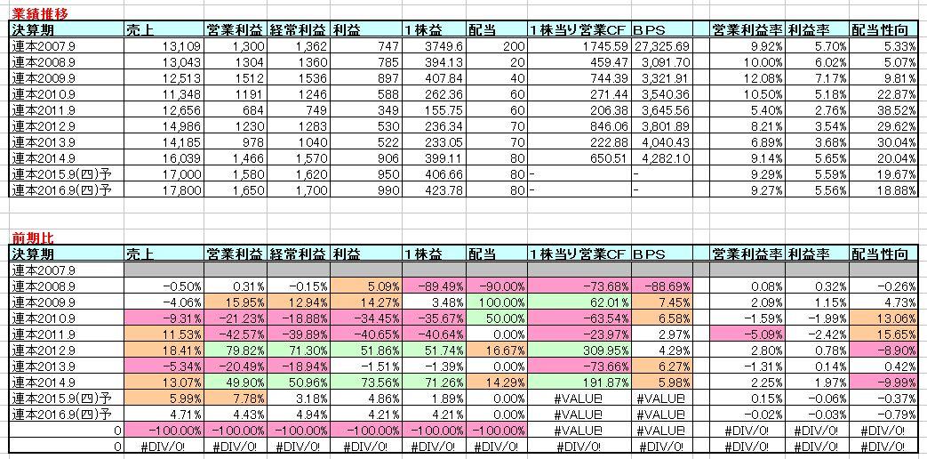 2015-12-06_業績推移