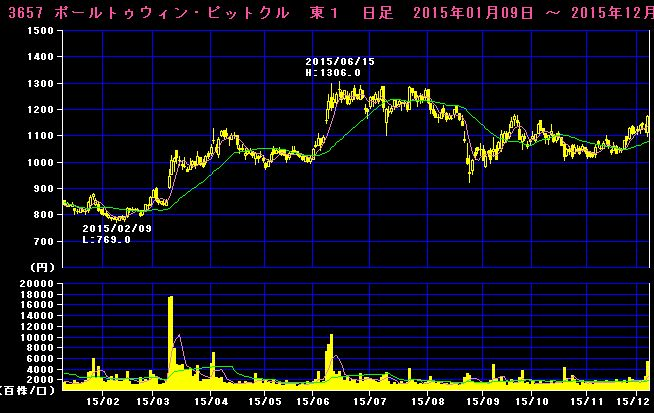 2015-12-07_チャート