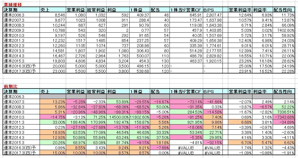 2015-12-19_業績推移