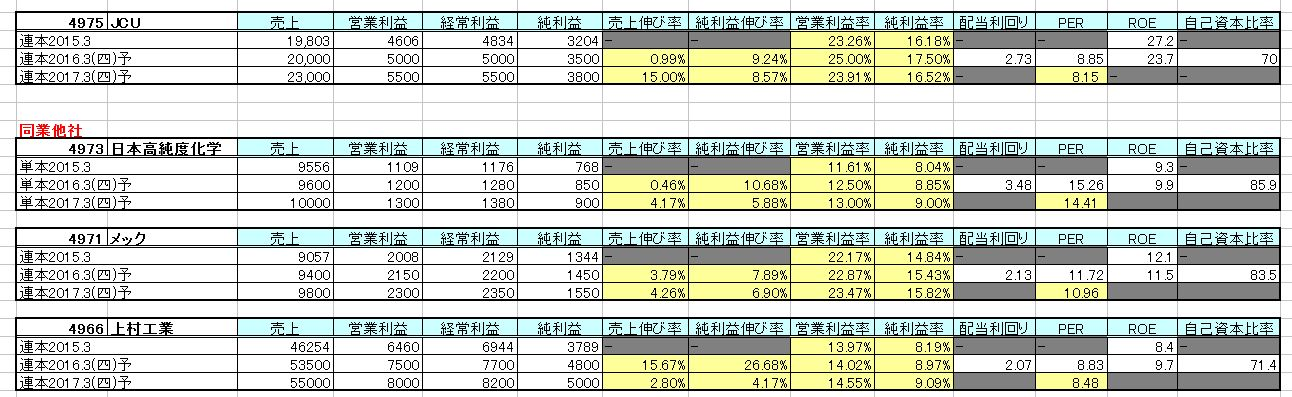 2015-12-19_他社比較