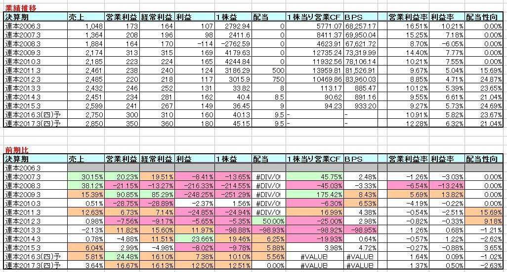 2016-01-06_業績推移