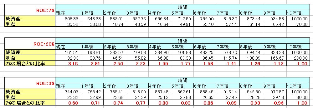 純資産とROEと企業価値_2