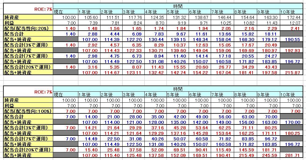 純資産とROEと企業価値_3