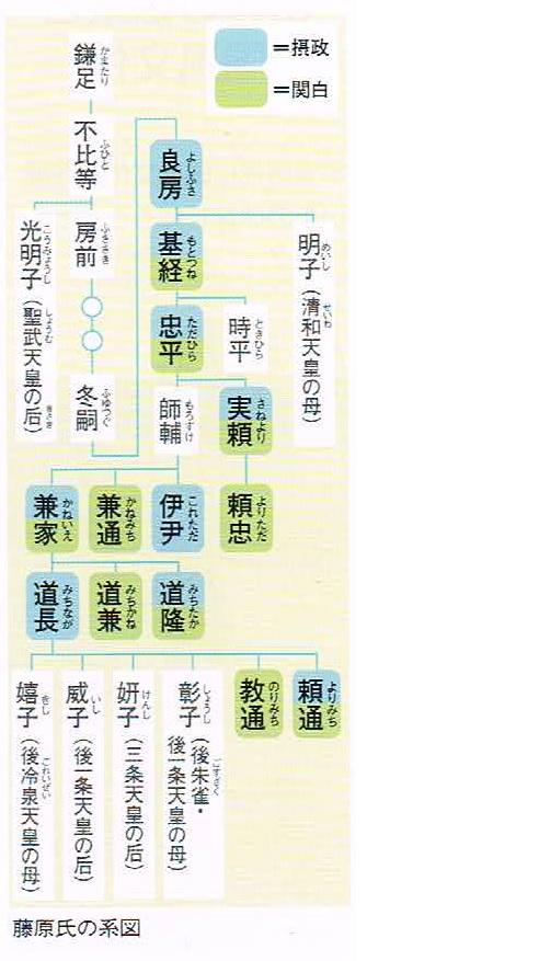 藤原氏家系図