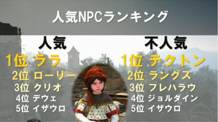 人気NPCランキング