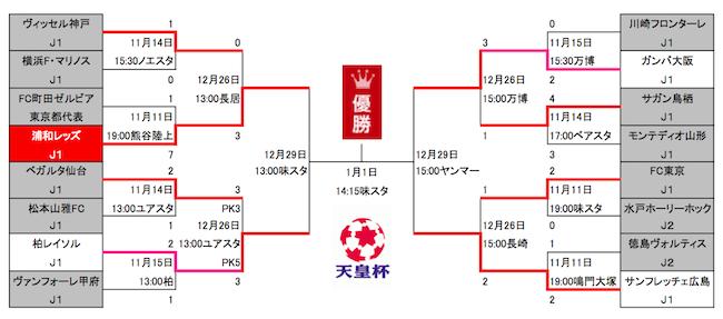 1226天皇杯トーナメント