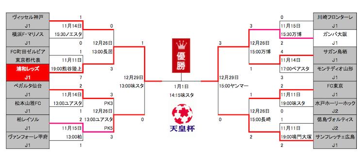 1229天皇杯トーナメント