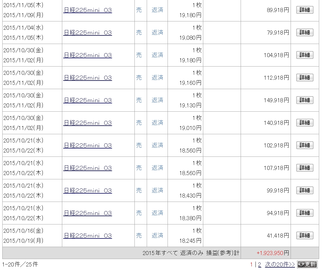 株ドットコム 2015年 +1,923,950円