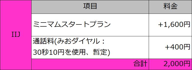 20151225_MVNO_IIJ.png