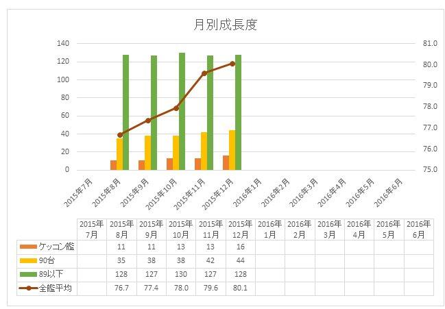 201512 月別成長度