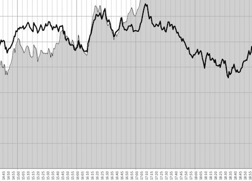 1月の値動き午後 (過去3年)