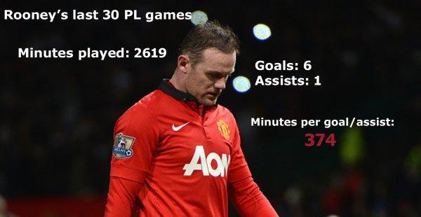 Rooneys last 30 EPL games