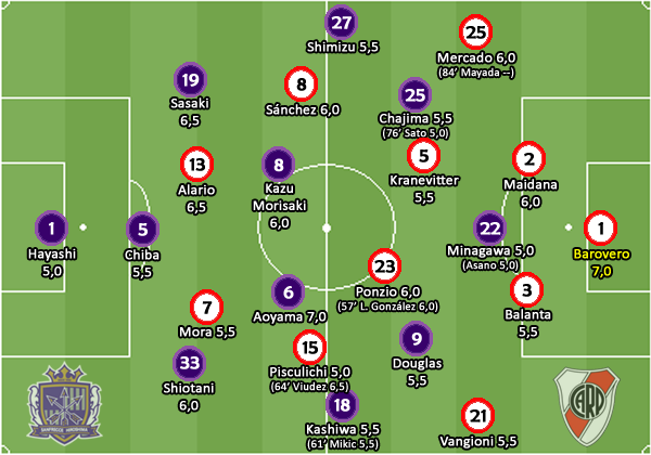 Notas Sanfrecce Hiroshima 0_1 River Plate