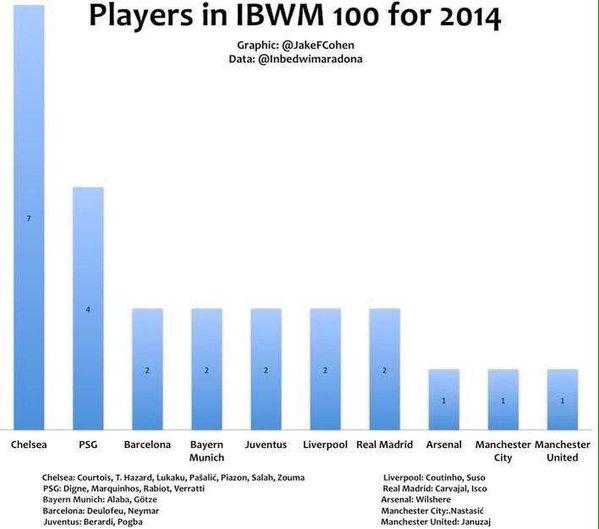 Chelsea dominate IBWM100_2014
