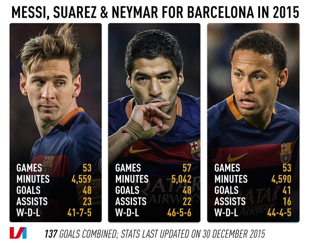 Messi Neymar and Suarezs incredible end of year stats for 2015