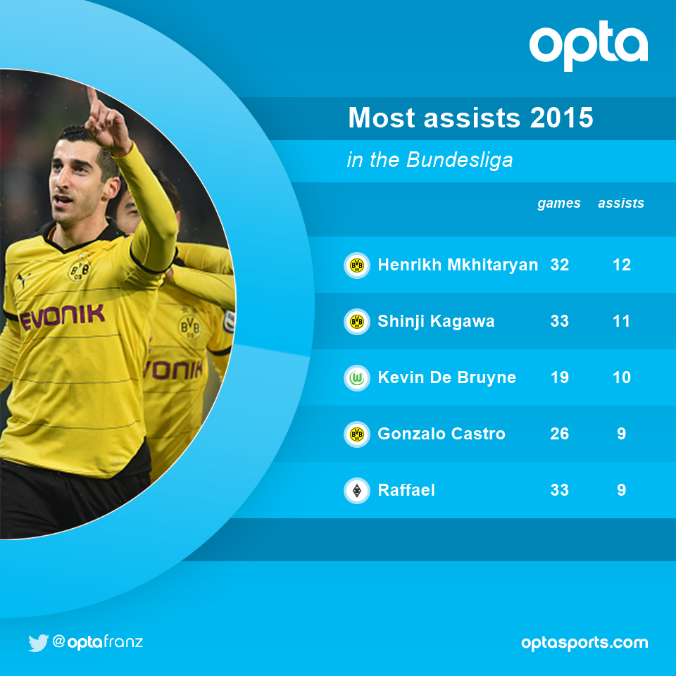 Miki has had the most assists in the Bundesliga 2015 followed by Shinji
