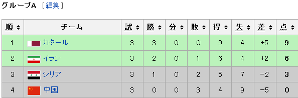 AFC U-23選手権2016 group a